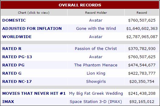 Box office mojo graveyack